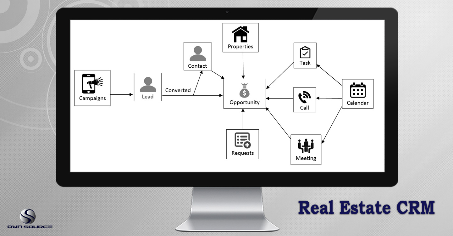 Real Estate CRM Cover